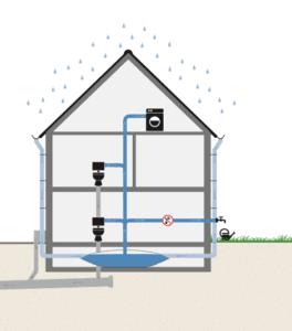 Hemelwater gebruikt voor tuin, wasmachine en als toiletspoeling.