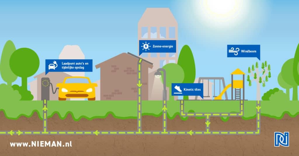 Infographic #1 Autarische wijk