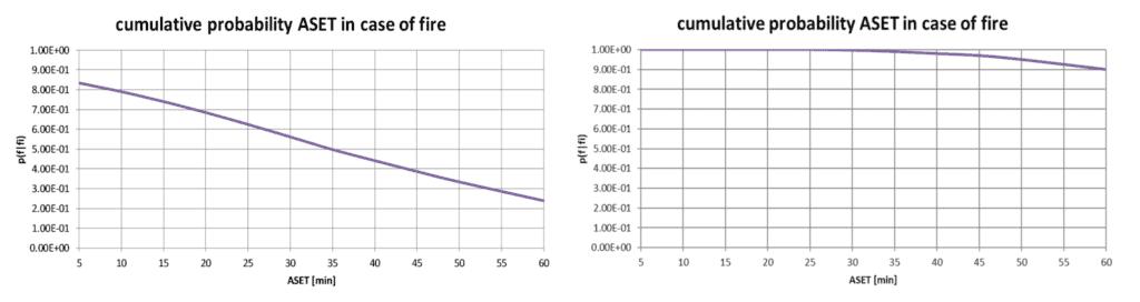 Cumulatieve kansverdeling van de beschikbare tijd om te overleven in een corridor, grenzend aan een kleine ruimte waar brand woedt. Links zonder sprinklers rechts met sprinklers.
