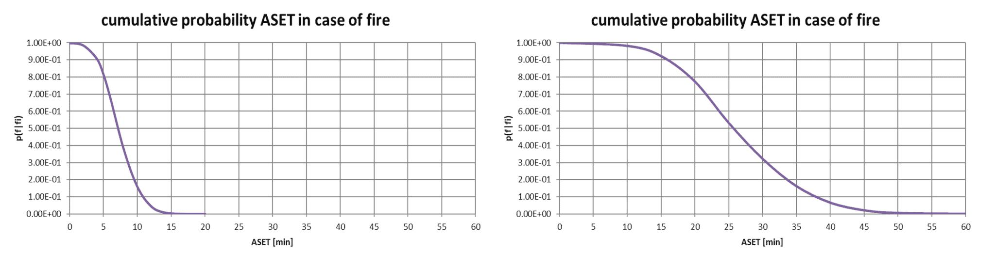 Sprinklers-cumulatieve-kansverdeling-brand-in-kleine-ruimte