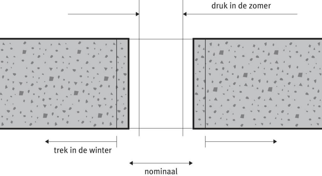 Luchtdicht detailleren Nieman-Illustratie