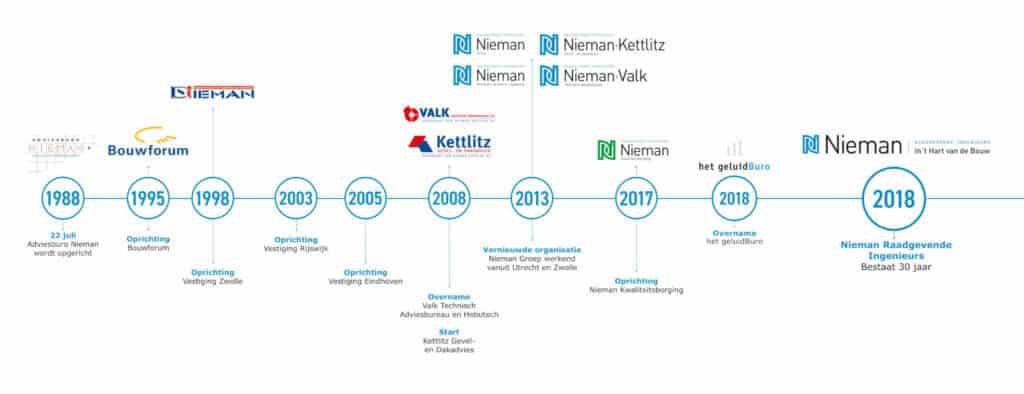 Tijdlijn Nieman 30 jaar