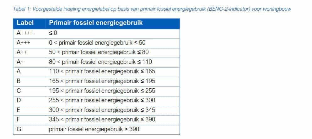 Tabel 2- Voorgestelde indeling energielabel op basis van primair fossiel energiegebruik (BENG-2-indicator) voor woningbouw