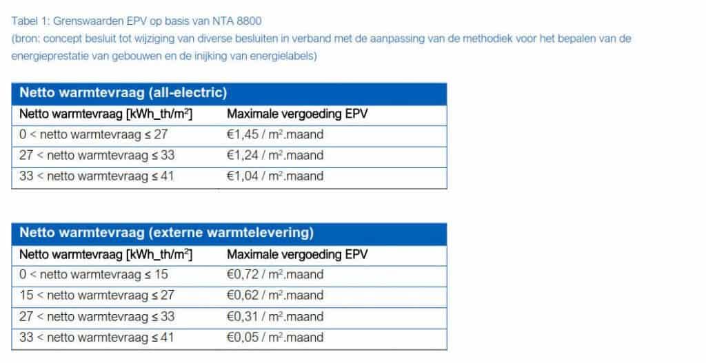 Tabel 3- Grenswaarden EPV op basis van NTA 8800