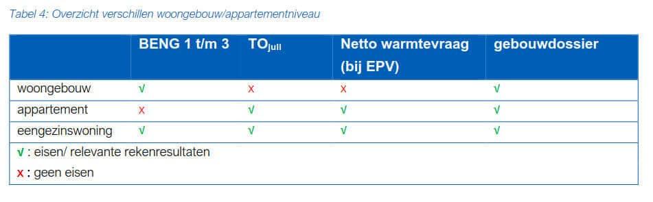 Tabel 4 Overzicht verschillen woongebouwa/ppartementniveau