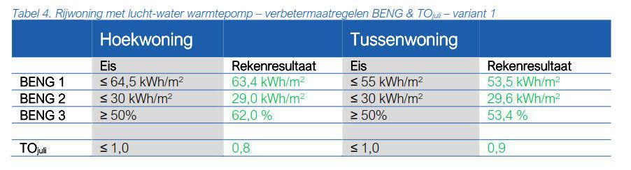 Tabel 4 Rijwoning met lucht-water warmtepomp – verbetermaatregelen BENG en TOjuli – variant 1.