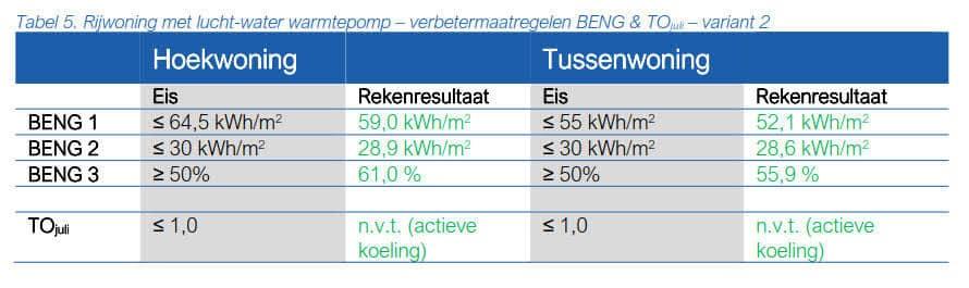 Tabel 5 Rijwoning met lucht-water warmtepomp – verbetermaatregelen BENG en TOjuli – variant 2