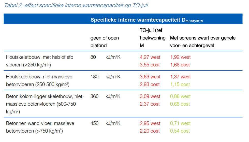 Tabel 2-effect specifieke interne warmtecapaciteit op TO-juli