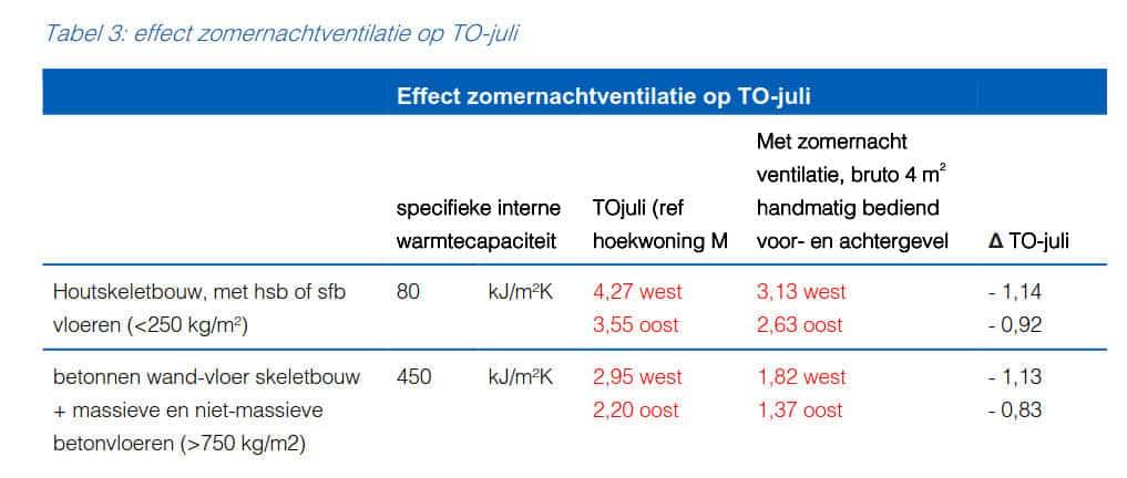 Tabel 3 effect zomernachtventilatie op TO-juli