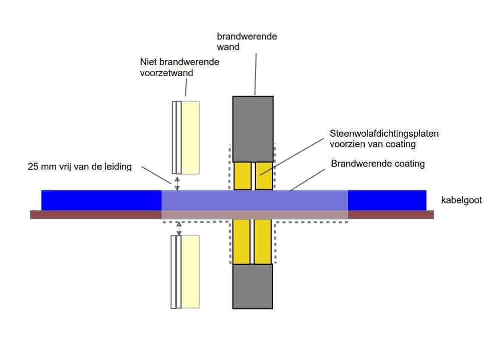 Foto 5. Goed! Een mogelijke oplossing voor het brandwerend uitvoeren van een kabelgoot door een niet brandwerende voorzetwand.