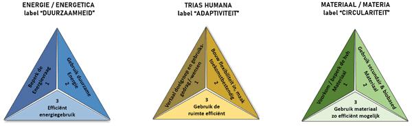 Nieman en circulair bouwen-TRIAS ENERGETICA – HUMANA - MATERIA