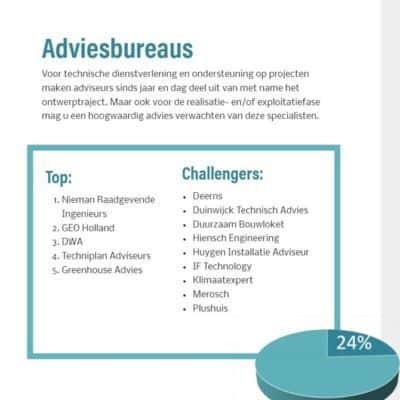 Nieman is Partner of Choice Adviesburo's