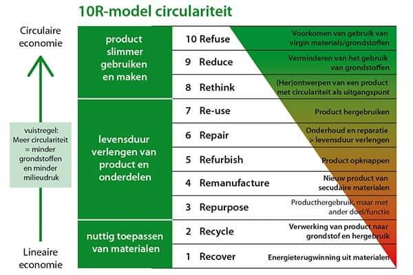 De tien tredes van de circulariteitsladder volgens het 10R-model om met producten en grondstoffen om te gaan (bron: CB23, Framework Circulair Bouwen).